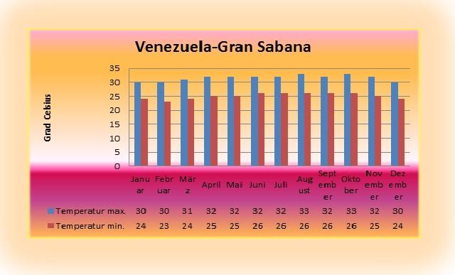 venezuela-gran-sabana